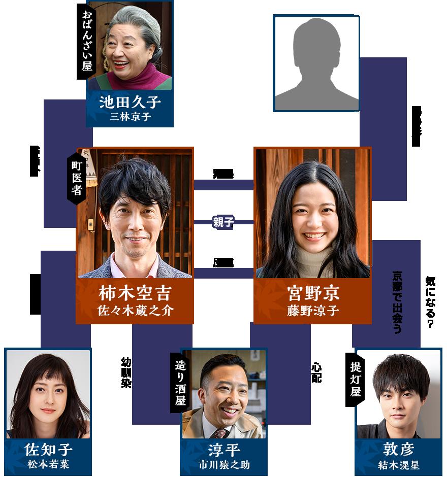 みやこ が 京都 に やって来 た ミヤコが京都にやって来た! - Wikipedia