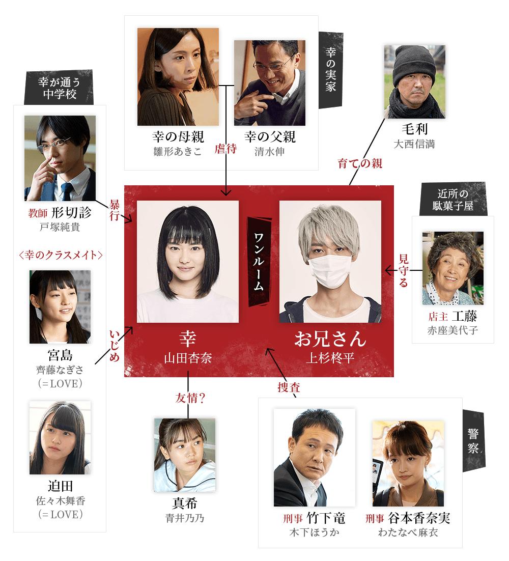 ドラマL『幸色のワンルーム』|朝日放送テレビ